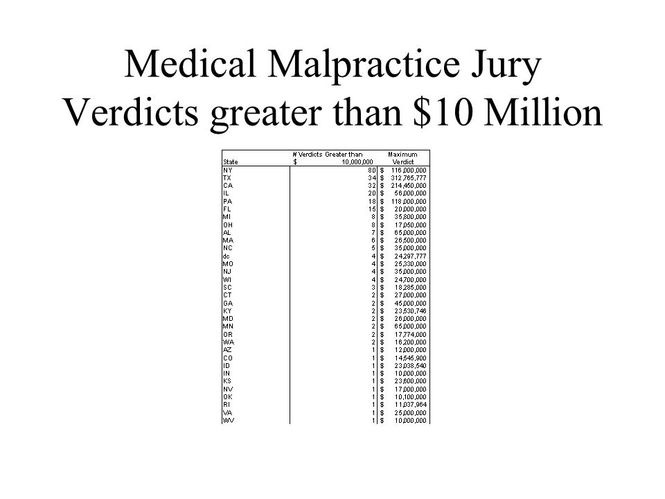 Loss Development Patterns in Medical Malpractice Differ by –Carrier Reserve Adequacy (check Paid to Incurred ratios as compared to benchmark LDFs) Settlement Philosophy –Defend to the End –Settle Quick to avoid large Verdicts –(check ALE ratio to Indemnity) –Jurisdiction – Different states have different laws which affect the reporting and payment of claims
