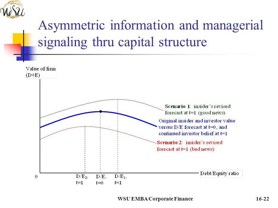 WSU EMBA Corporate Finance16-22 Asymmetric information and managerial signaling thru capital structure