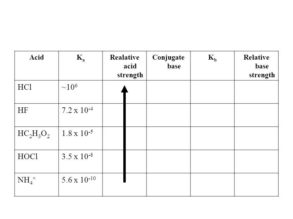 AcidKaKa Realative acid strength Conjugate base KbKb Relative base strength HCl~10 6 HF7.2 x 10 -4 HC 2 H 3 O 2 1.8 x 10 -5 HOCl3.5 x 10 -8 NH 4 + 5.6 x 10 -10