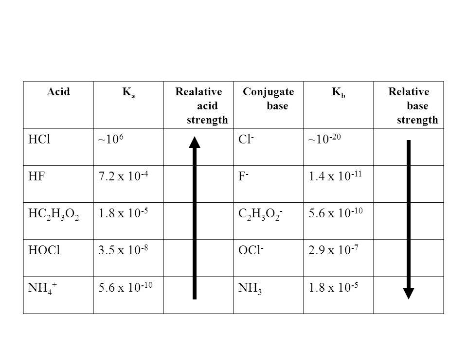 AcidKaKa Realative acid strength Conjugate base KbKb Relative base strength HCl~10 6 Cl - ~10 -20 HF7.2 x 10 -4 F-F- 1.4 x 10 -11 HC 2 H 3 O 2 1.8 x 10 -5 C2H3O2-C2H3O2- 5.6 x 10 -10 HOCl3.5 x 10 -8 OCl - 2.9 x 10 -7 NH 4 + 5.6 x 10 -10 NH 3 1.8 x 10 -5