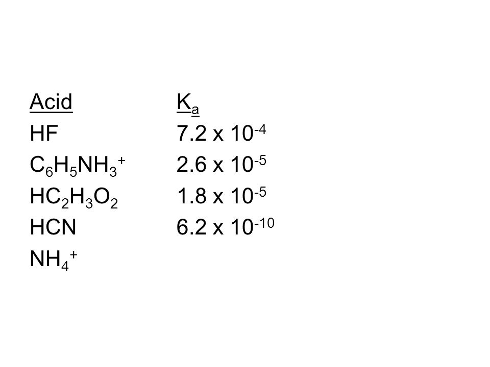 AcidK a HF7.2 x 10 -4 C 6 H 5 NH 3 + 2.6 x 10 -5 HC 2 H 3 O 2 1.8 x 10 -5 HCN6.2 x 10 -10 NH 4 +
