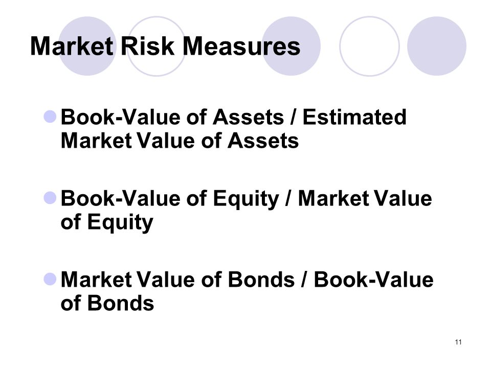11 Market Risk Measures Book-Value of Assets / Estimated Market Value of Assets Book-Value of Equity / Market Value of Equity Market Value of Bonds / Book-Value of Bonds