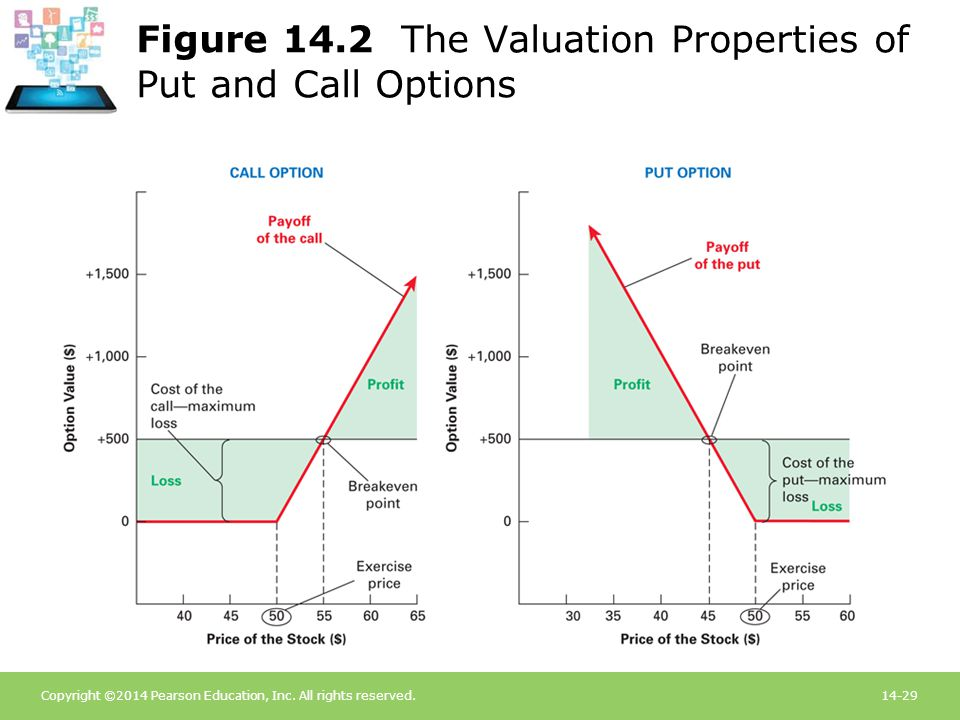 Copyright ©2014 Pearson Education, Inc. All rights reserved.14-29 Figure 14.2 The Valuation Properties of Put and Call Options