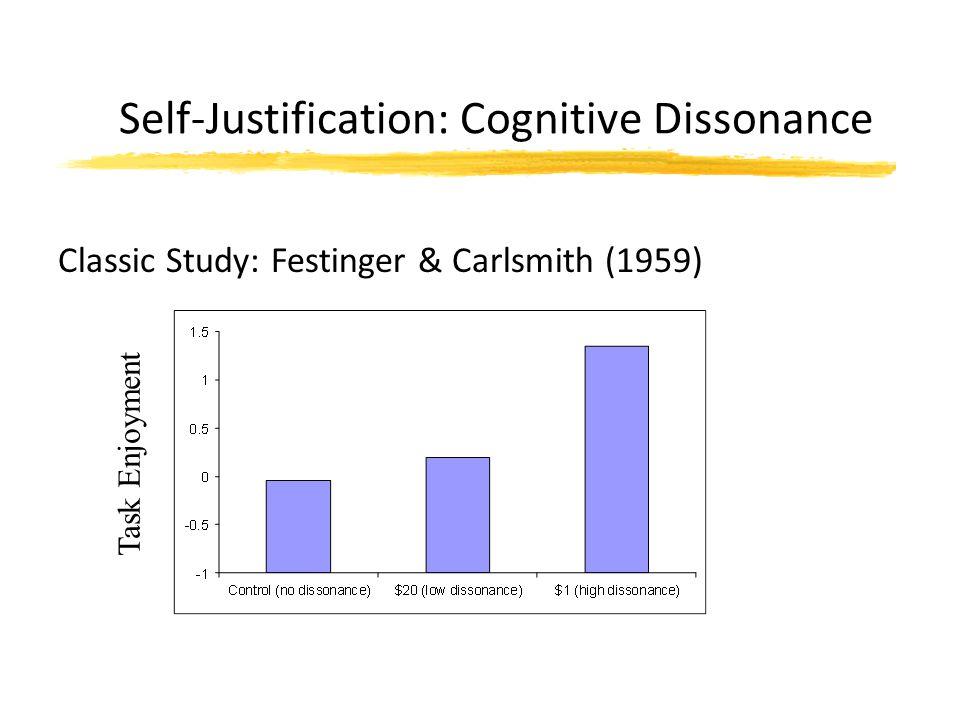 Self-Justification: Cognitive Dissonance Classic Study: Festinger & Carlsmith (1959) Task Enjoyment