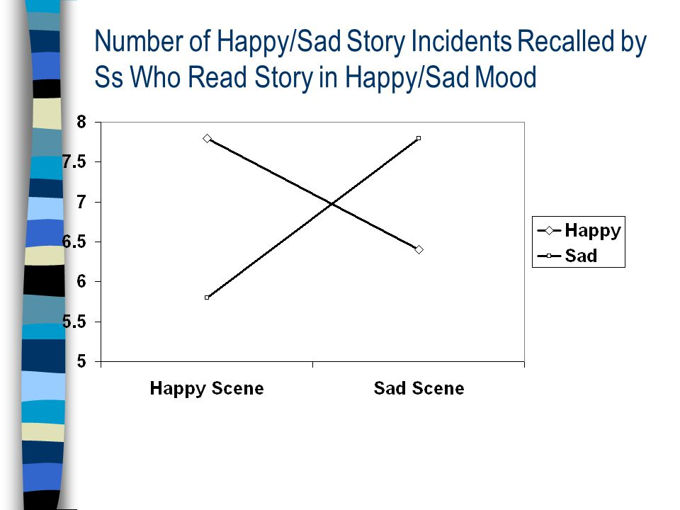 Number of Happy/Sad Story Incidents Recalled by Ss Who Read Story in Happy/Sad Mood