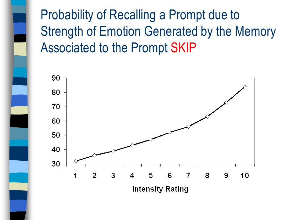 Probability of Recalling a Prompt due to Strength of Emotion Generated by the Memory Associated to the Prompt SKIP
