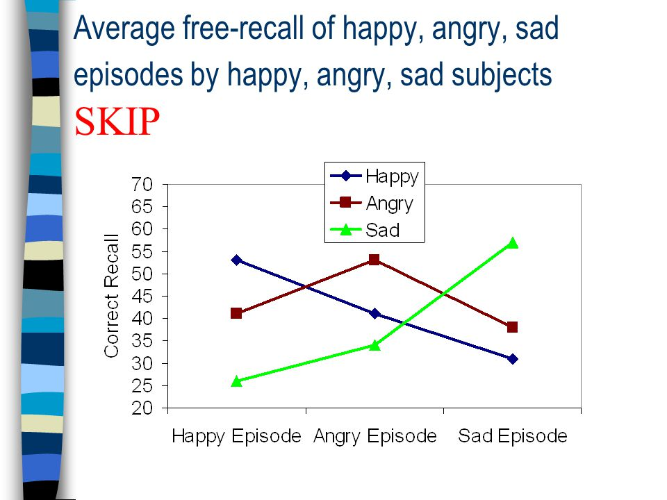 Average free-recall of happy, angry, sad episodes by happy, angry, sad subjects SKIP