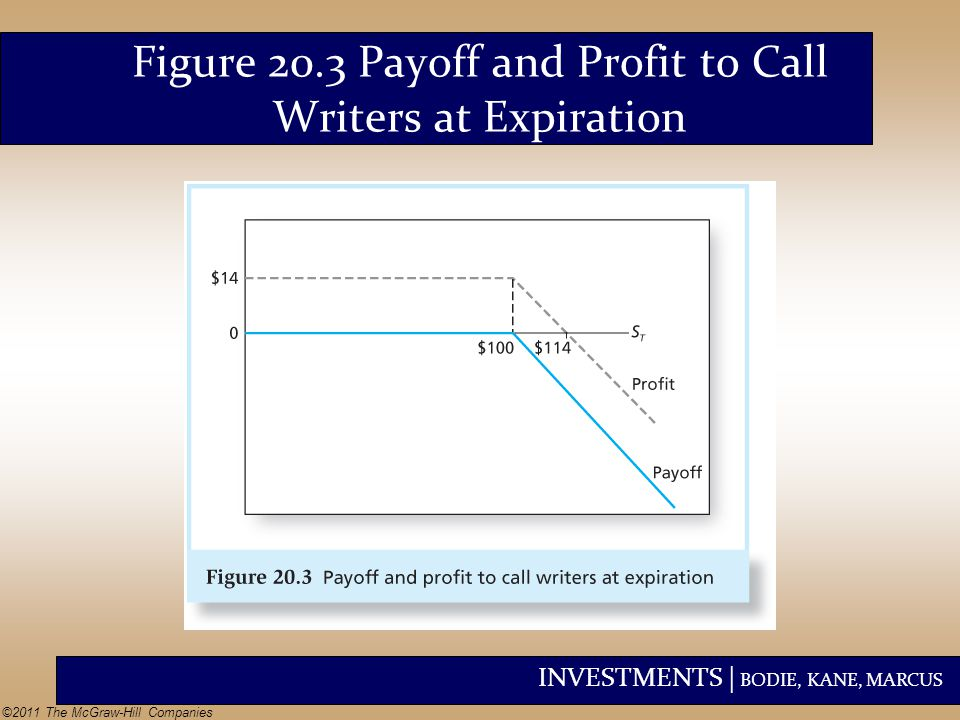 INVESTMENTS | BODIE, KANE, MARCUS ©2011 The McGraw-Hill Companies Figure 20.3 Payoff and Profit to Call Writers at Expiration