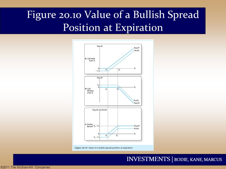 INVESTMENTS | BODIE, KANE, MARCUS ©2011 The McGraw-Hill Companies Figure 20.10 Value of a Bullish Spread Position at Expiration