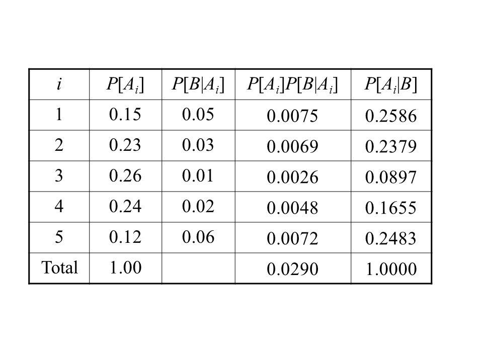 iP[Ai]P[Ai]P[B|Ai]P[B|Ai]P[Ai]P[B|Ai]P[Ai]P[B|Ai]P[Ai|B]P[Ai|B] 10.150.05 0.00750.2586 20.230.03 0.00690.2379 30.260.01 0.00260.0897 40.240.02 0.00480.1655 50.120.06 0.00720.2483 Total1.00 0.02901.0000