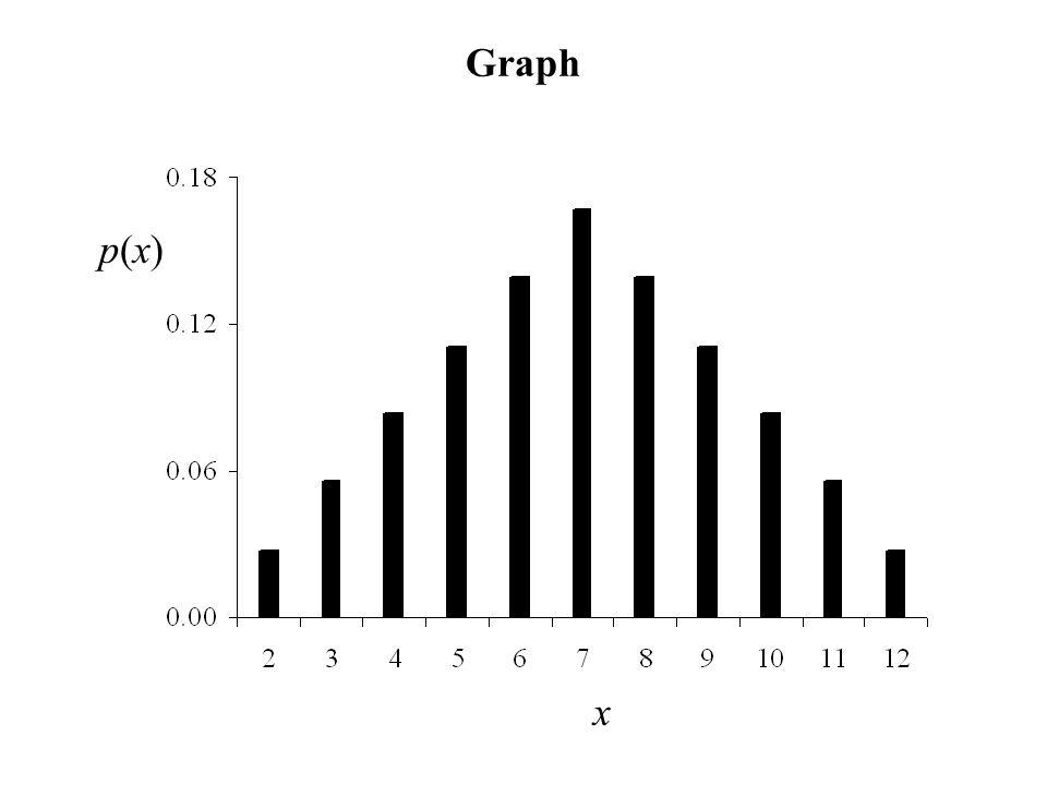 Graph x p(x)p(x)