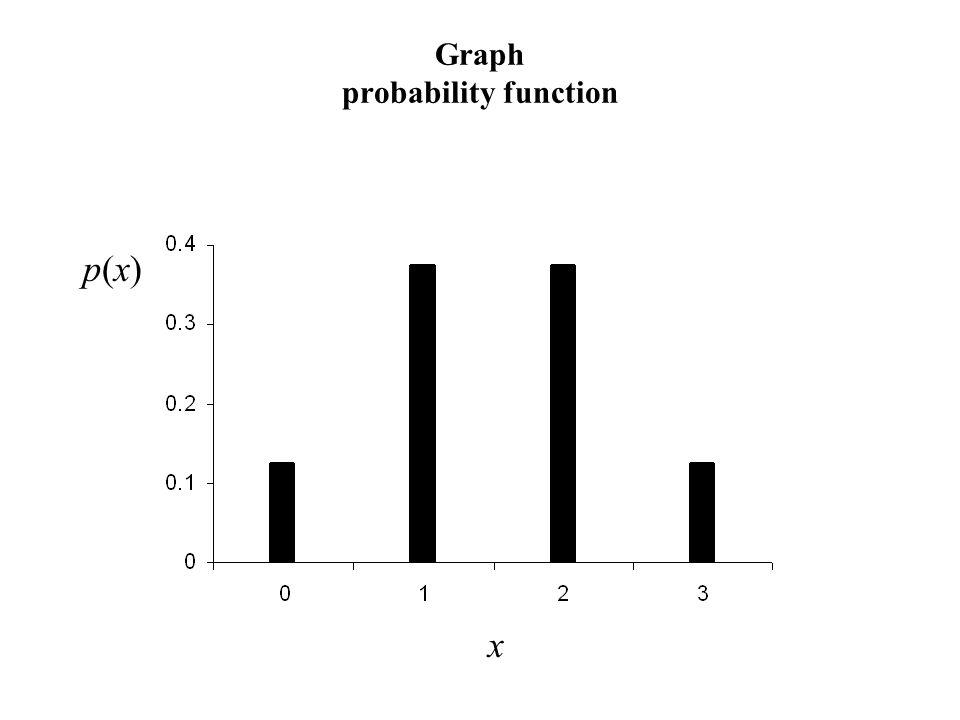 Graph probability function p(x)p(x) x