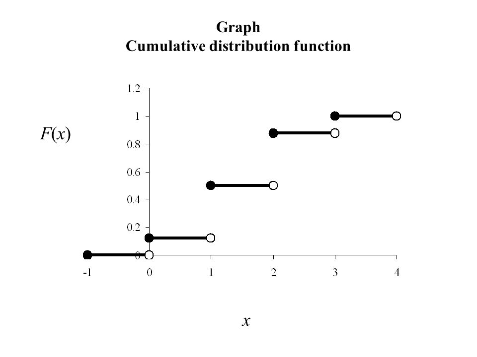 Graph Cumulative distribution function F(x)F(x) x