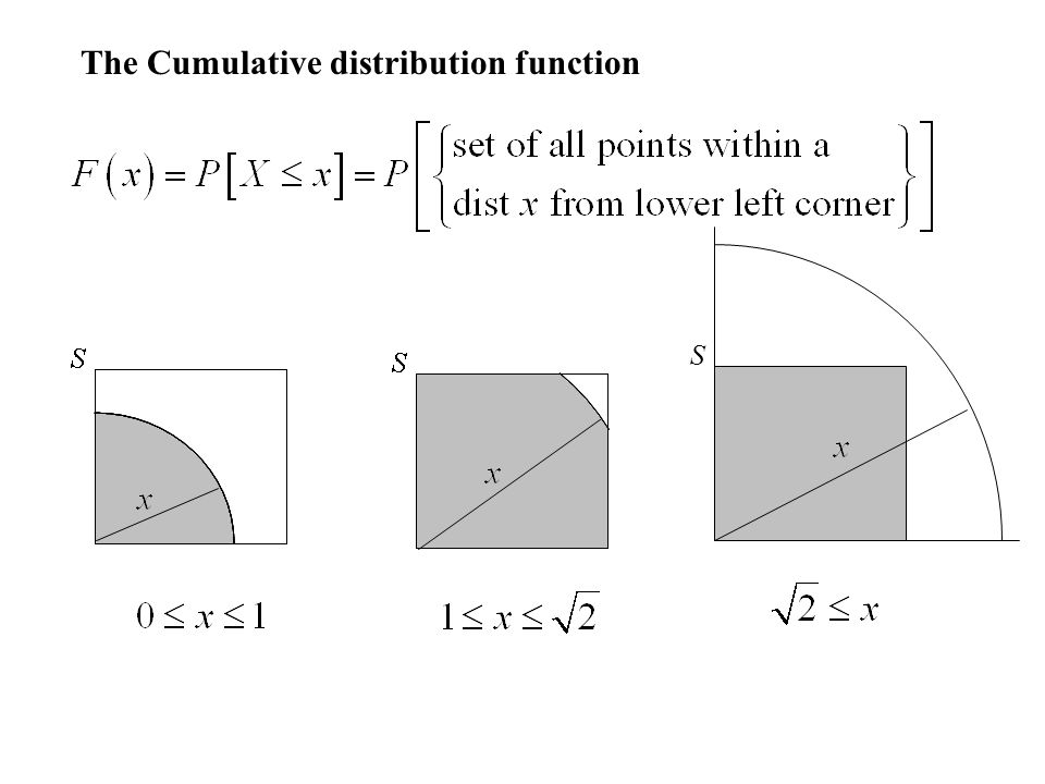 The Cumulative distribution function S