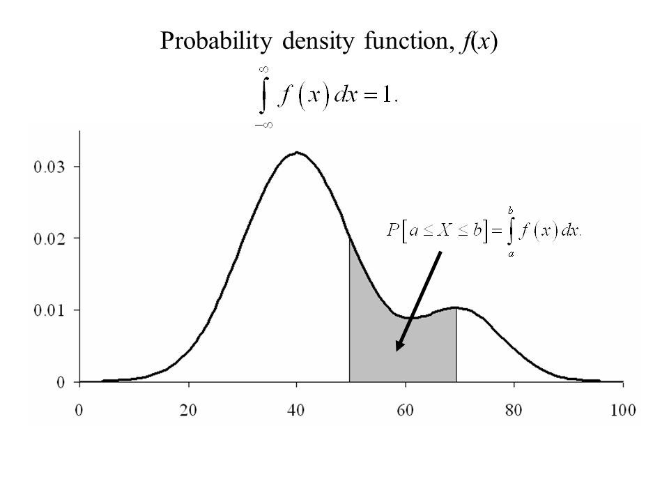 Probability density function, f(x)