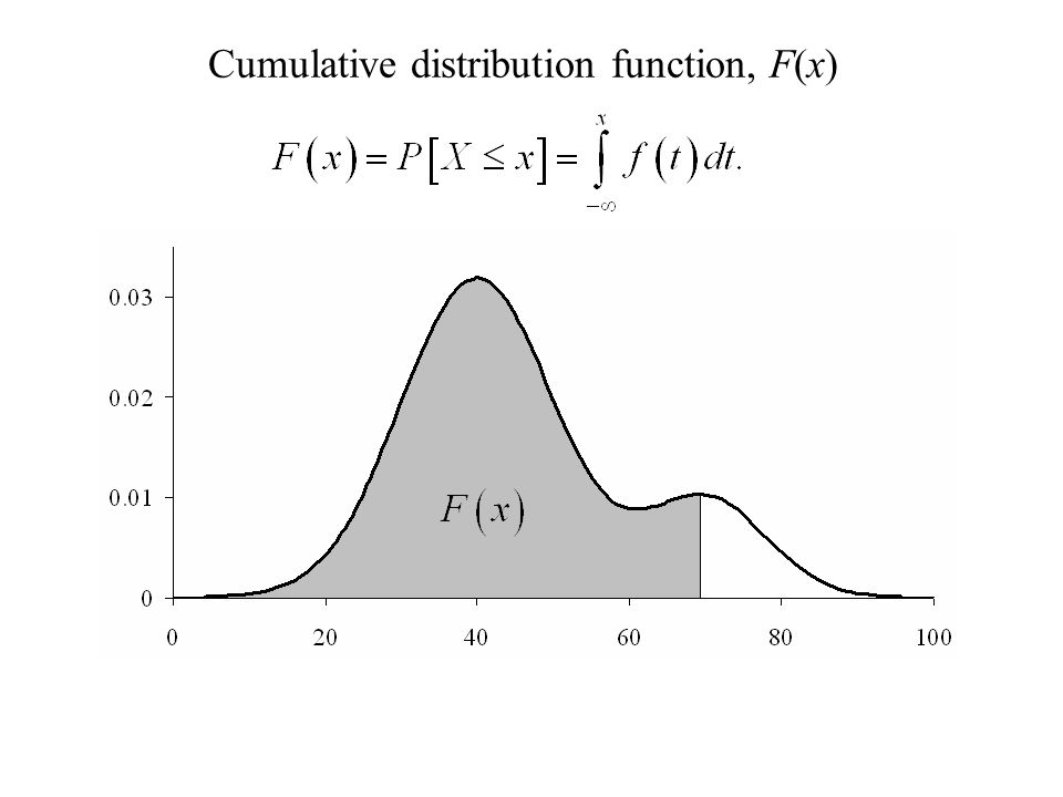 Cumulative distribution function, F(x)