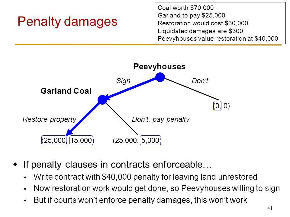 41 Penalty damages Peevyhouses SignDon't Garland Coal Restore propertyDon't, pay penalty (25,000, 15,000)(25,000, 5,000) (0, 0) Coal worth $70,000 Garland to pay $25,000 Restoration would cost $30,000 Liquidated damages are $300 Peevyhouses value restoration at $40,000  If penalty clauses in contracts enforceable…  Write contract with $40,000 penalty for leaving land unrestored  Now restoration work would get done, so Peevyhouses willing to sign  But if courts won't enforce penalty damages, this won't work