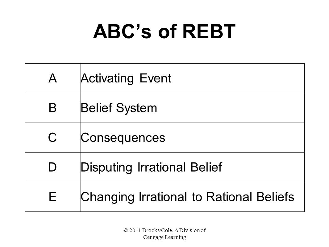 © 2011 Brooks/Cole, A Division of Cengage Learning ABC's of REBT AActivating Event BBelief System CConsequences DDisputing Irrational Belief EChanging Irrational to Rational Beliefs