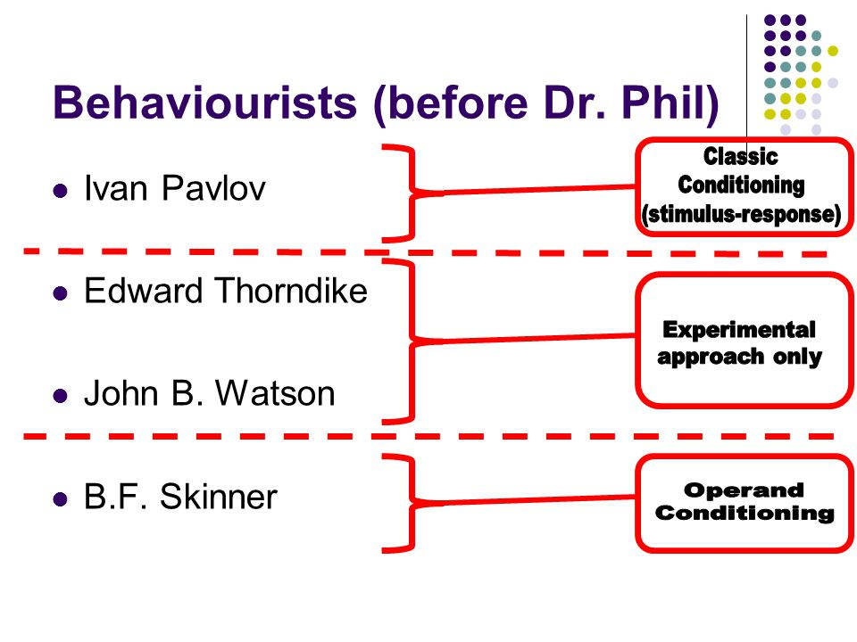Ivan Pavlov Edward Thorndike John B. Watson B.F. Skinner Behaviourists (before Dr. Phil)
