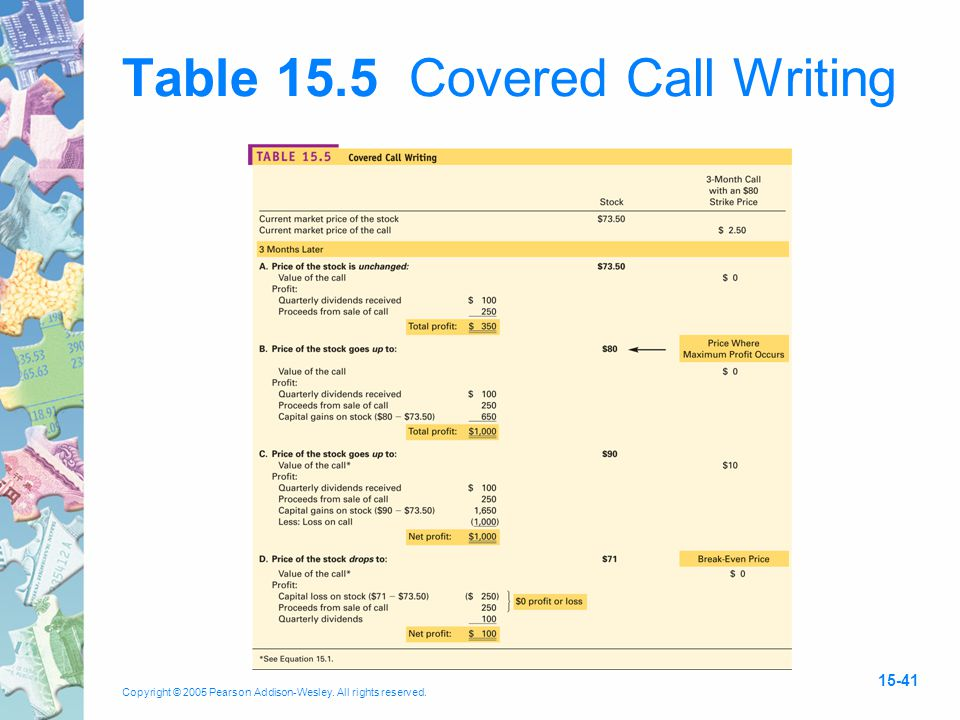 Copyright © 2005 Pearson Addison-Wesley. All rights reserved. 15-41 Table 15.5 Covered Call Writing