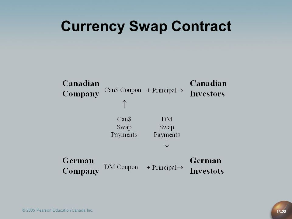 © 2005 Pearson Education Canada Inc. 13-28 Currency Swap Contract