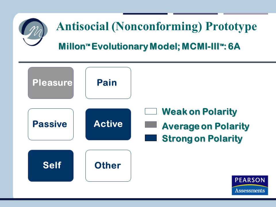 Millon TM Evolutionary Model; MCMI-III TM : 6A Millon TM Evolutionary Model; MCMI-III TM : 6A Weak on Polarity Average on Polarity Strong on Polarity PleasurePain Passive Active Self Other Antisocial (Nonconforming) Prototype