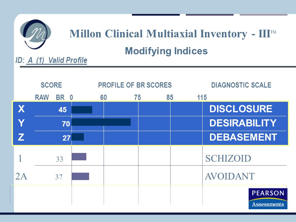 Modifying Indices X 45 DISCLOSURE Y 70 DESIRABILITY Z 27 DEBASEMENT Millon Clinical Multiaxial Inventory - III TM SCORE PROFILE OF BR SCORES DIAGNOSTIC SCALE RAW BR 0 60 75 85 115 1 33 SCHIZOID 2A 37 AVOIDANT ID: A (1) Valid Profile