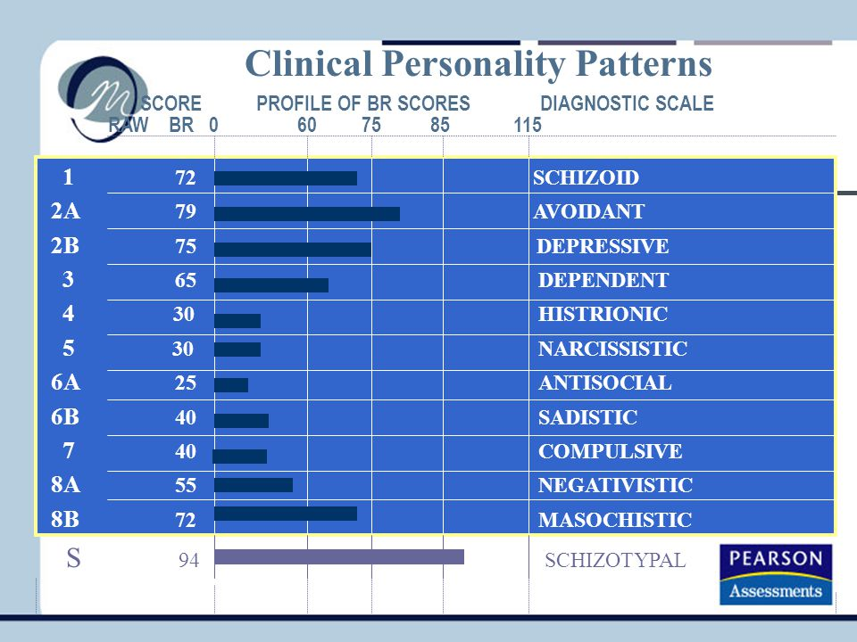Clinical Personality Patterns 1 72 SCHIZOID 2A 79 AVOIDANT 2B 75 DEPRESSIVE 3 65 DEPENDENT 4 30 HISTRIONIC 5 30 NARCISSISTIC 6A 25 ANTISOCIAL 6B 40 SADISTIC 7 40 COMPULSIVE 8A 55 NEGATIVISTIC 8B 72 MASOCHISTIC SCORE PROFILE OF BR SCORES DIAGNOSTIC SCALE RAW BR 0 60 75 85 115 S 94 SCHIZOTYPAL