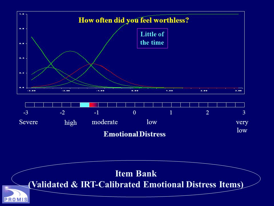 Item Bank (Validated & IRT-Calibrated Emotional Distress Items) -3-20123 Severe high moderatelowvery low Emotional Distress How often did you feel worthless.