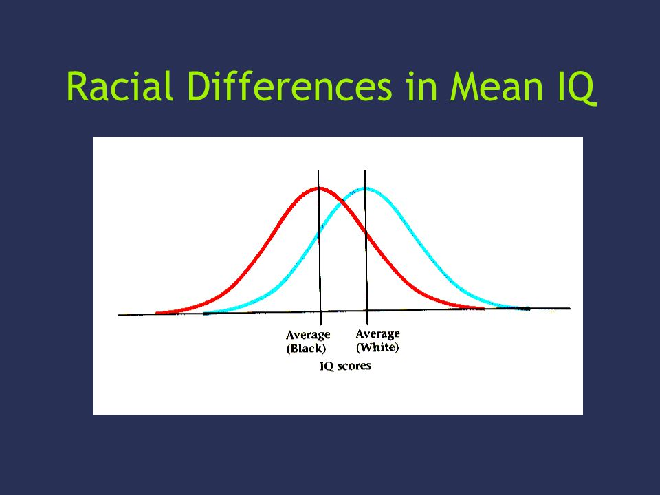 Racial Differences in Mean IQ