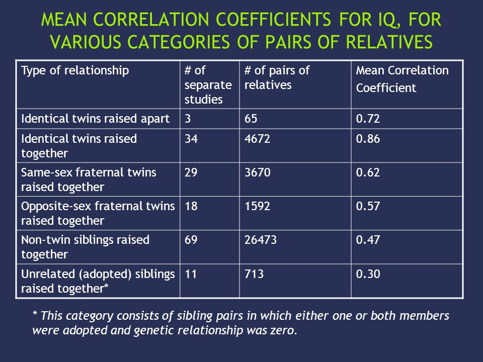 MEAN CORRELATION COEFFICIENTS FOR IQ, FOR VARIOUS CATEGORIES OF PAIRS OF RELATIVES Type of relationship# of separate studies # of pairs of relatives Mean Correlation Coefficient Identical twins raised apart3650.72 Identical twins raised together 3446720.86 Same-sex fraternal twins raised together 2936700.62 Opposite-sex fraternal twins raised together 1815920.57 Non-twin siblings raised together 69264730.47 Unrelated (adopted) siblings raised together* 117130.30 * This category consists of sibling pairs in which either one or both members were adopted and genetic relationship was zero.