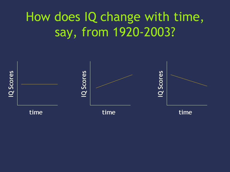 How does IQ change with time, say, from 1920-2003 IQ Scores time IQ Scores time IQ Scores time