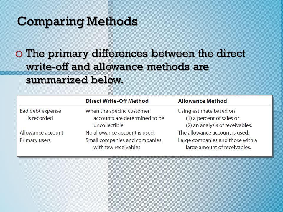 Comparing Methods o The primary differences between the direct write-off and allowance methods are summarized below.