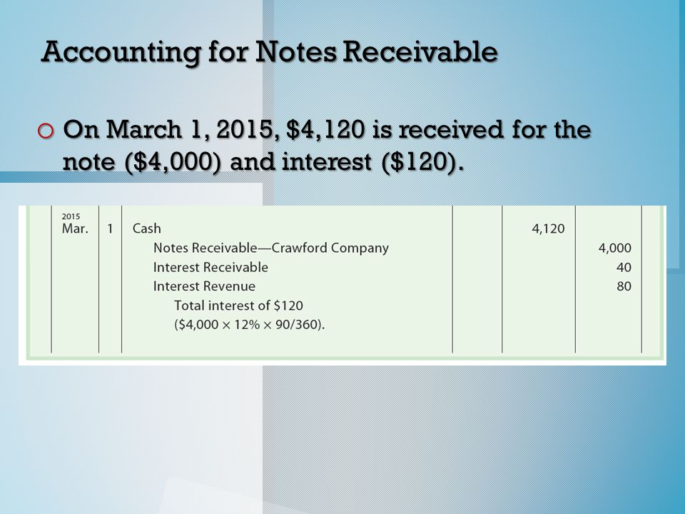 Accounting for Notes Receivable o On March 1, 2015, $4,120 is received for the note ($4,000) and interest ($120).
