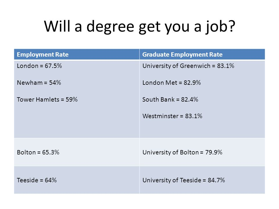 Will a degree get you a job.