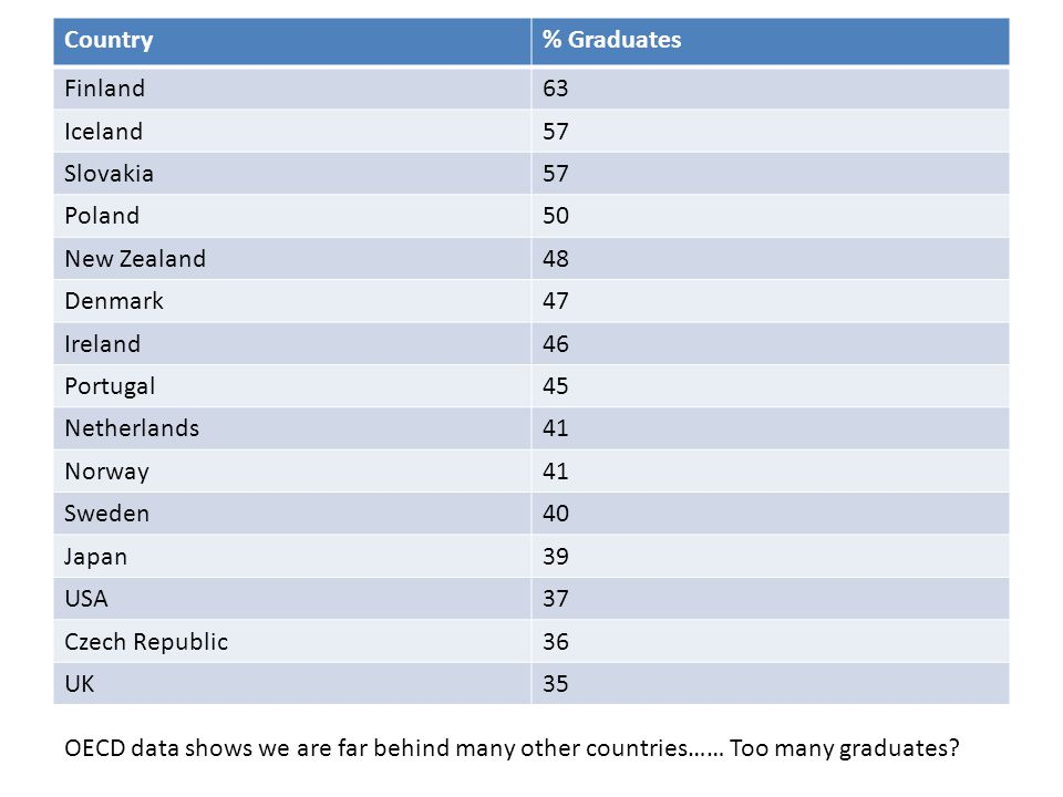 Country% Graduates Finland63 Iceland57 Slovakia57 Poland50 New Zealand48 Denmark47 Ireland46 Portugal45 Netherlands41 Norway41 Sweden40 Japan39 USA37 Czech Republic36 UK35 OECD data shows we are far behind many other countries…… Too many graduates
