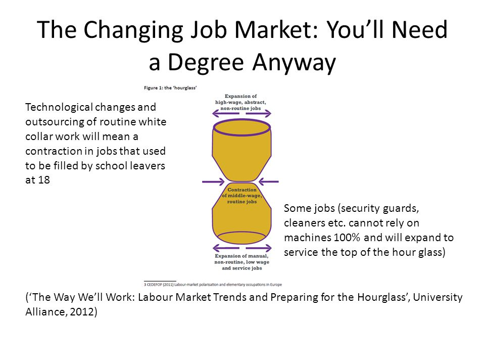 The Changing Job Market: You'll Need a Degree Anyway ('The Way We'll Work: Labour Market Trends and Preparing for the Hourglass', University Alliance, 2012) Technological changes and outsourcing of routine white collar work will mean a contraction in jobs that used to be filled by school leavers at 18 Some jobs (security guards, cleaners etc.