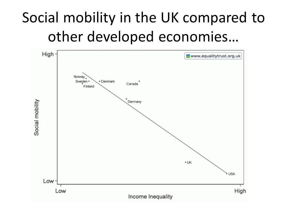 Low social mobility results in more social inequality creating less social mobility…… Top 10% earn almost 12 times as much as bottom 10% (55k: 4.5k)…… In 1985 the top 10% earned 8 times more (gap has grown) Top 1% take home 15% of total UK income (the 'super rich') (OECD Data)