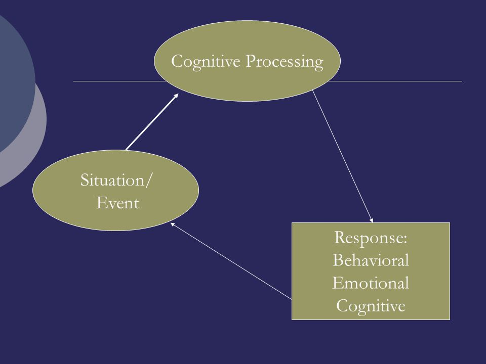 Situation/ Event Cognitive Processing Response: Behavioral Emotional Cognitive
