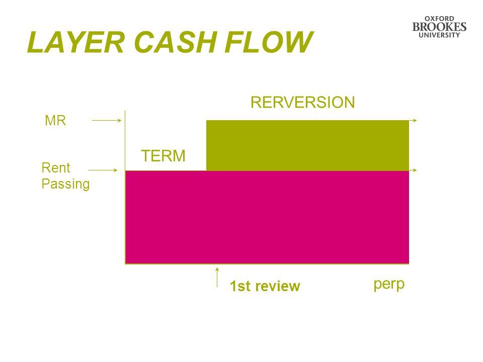LAYER CASH FLOW TERM RERVERSION perp MR Rent Passing 1st review