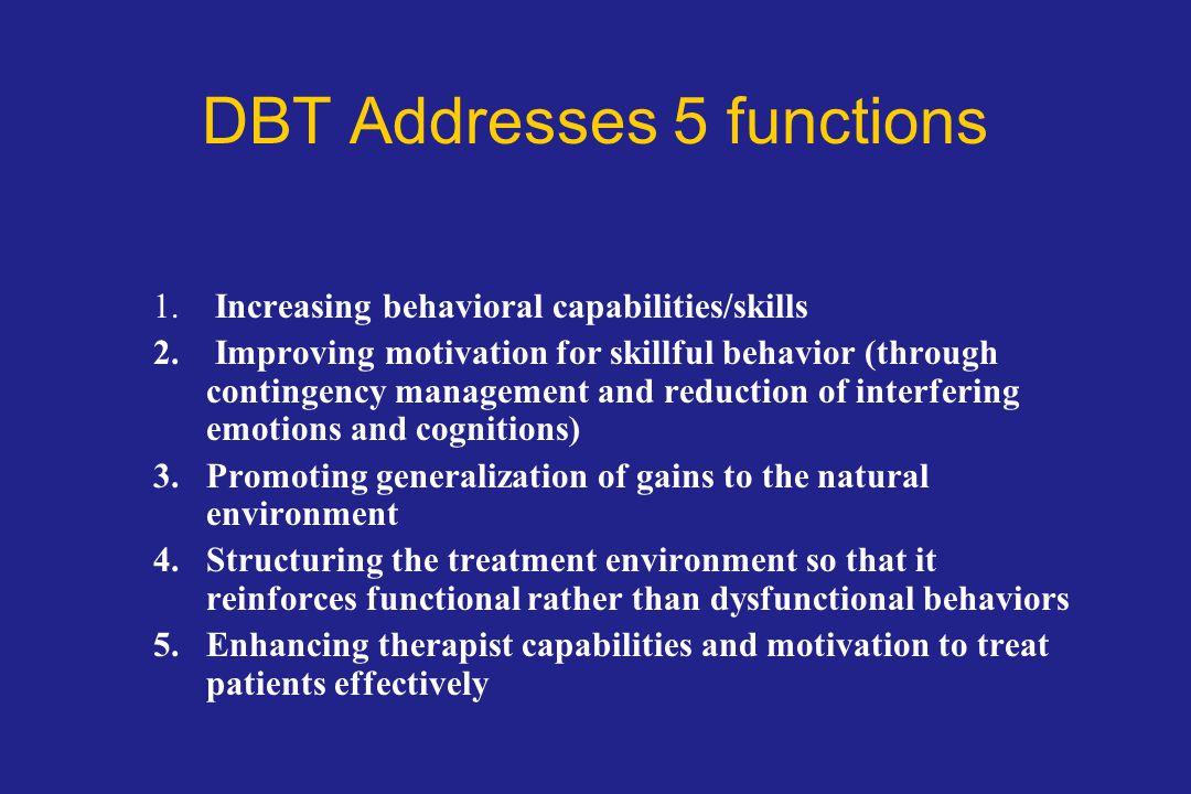 DBT Addresses 5 functions 1.Increasing behavioral capabilities/skills 2.