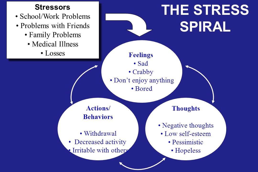 Stressors School/Work Problems Problems with Friends Family Problems Medical Illness Losses Stressors School/Work Problems Problems with Friends Family Problems Medical Illness Losses Actions/ Behaviors Withdrawal Decreased activity Irritable with others Thoughts Negative thoughts Low self-esteem Pessimistic Hopeless Feelings Sad Crabby Don't enjoy anything Bored THE STRESS SPIRAL