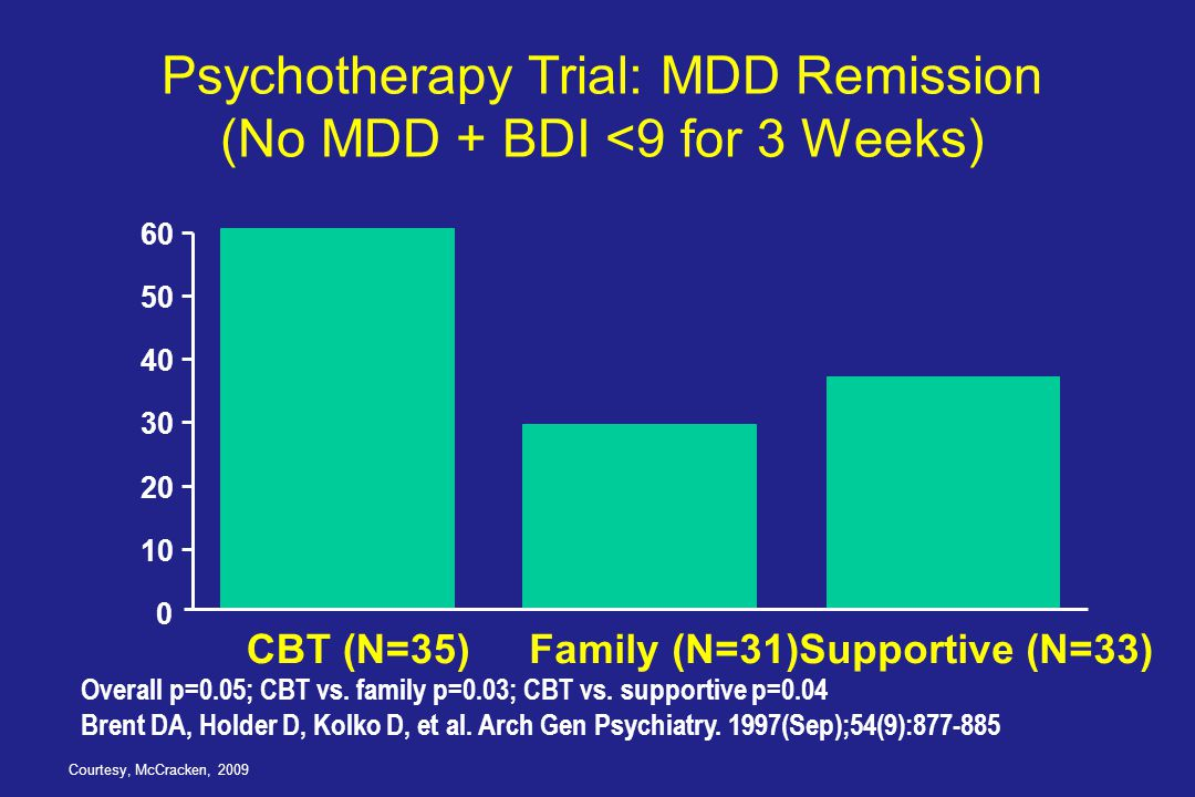 Psychotherapy Trial: MDD Remission (No MDD + BDI <9 for 3 Weeks) 0 10 20 30 40 50 60 CBT (N=35)Family (N=31)Supportive (N=33) Overall p=0.05; CBT vs.