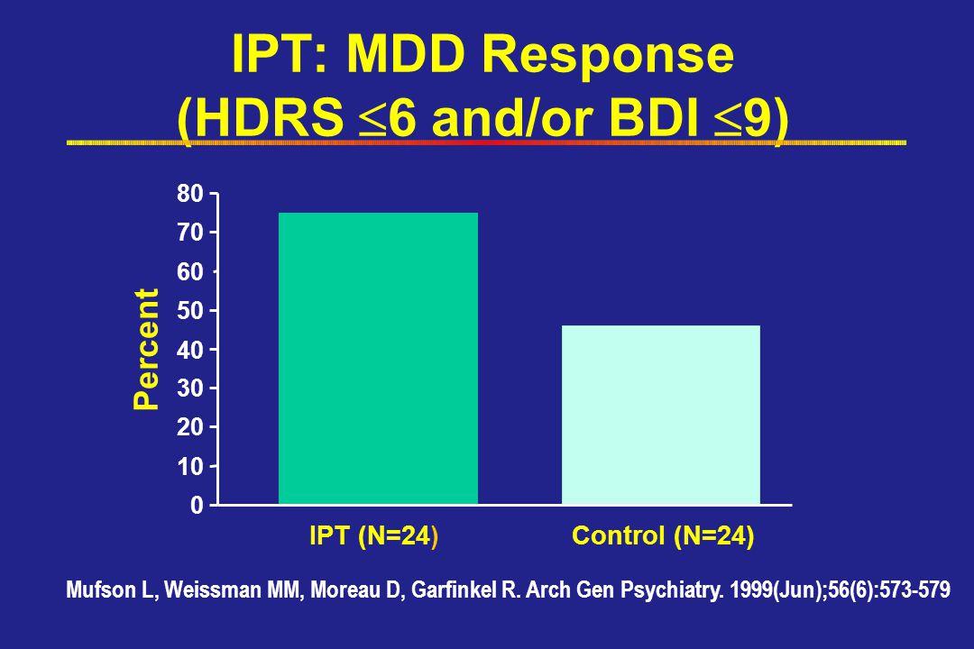 IPT: MDD Response (HDRS  6 and/or BDI  9) 0 10 20 30 40 50 60 70 80 IPT (N=24)Control (N=24) Mufson L, Weissman MM, Moreau D, Garfinkel R.