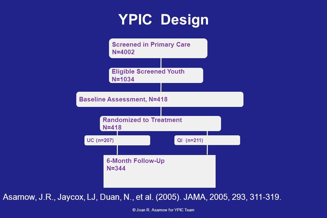 YPIC Design Screened in Primary Care N=4002 Eligible Screened Youth N=1034 Baseline Assessment, N=418 Randomized to Treatment N=418 UC (n=207) QI (n=211) 6-Month Follow-Up N=344 Asarnow, J.R., Jaycox, LJ, Duan, N., et al.