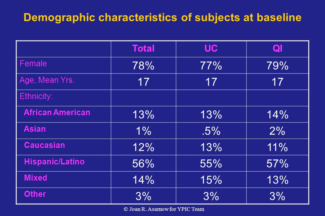 Demographic characteristics of subjects at baseline TotalUCQI Female 78%77%79% Age, Mean Yrs.