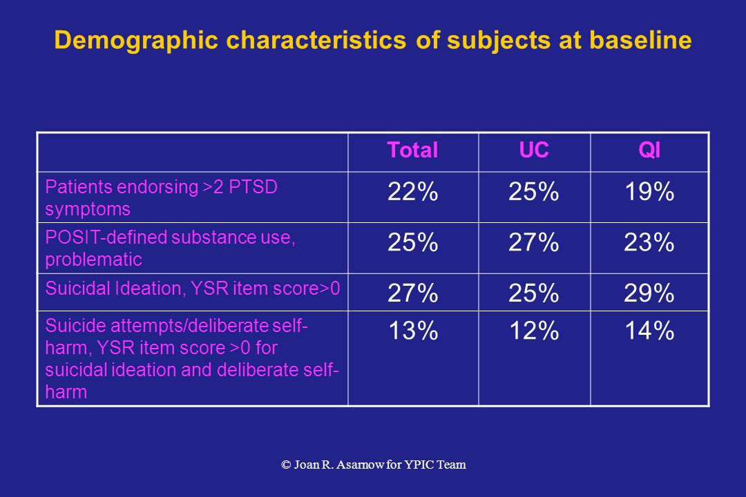 Demographic characteristics of subjects at baseline TotalUCQI Patients endorsing >2 PTSD symptoms 22%25%19% POSIT-defined substance use, problematic 25%27%23% Suicidal Ideation, YSR item score>0 27%25%29% Suicide attempts/deliberate self- harm, YSR item score >0 for suicidal ideation and deliberate self- harm 13%12%14% © Joan R.
