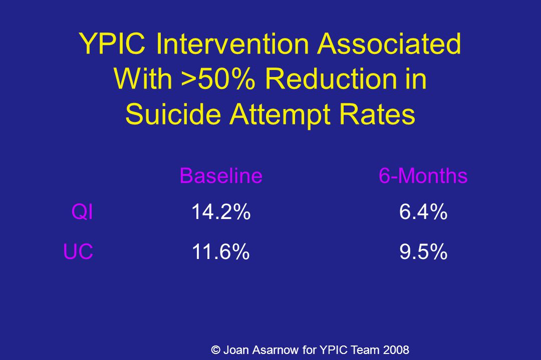 YPIC Intervention Associated With >50% Reduction in Suicide Attempt Rates Baseline6-Months QI14.2%6.4% UC11.6%9.5% © Joan Asarnow for YPIC Team 2008