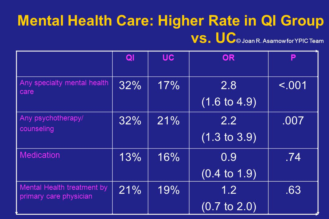 QIUCORP Any specialty mental health care 32%17%2.8 (1.6 to 4.9) <.001 Any psychotherapy/ counseling 32%21%2.2 (1.3 to 3.9).007 Medication 13%16%0.9 (0.4 to 1.9).74 Mental Health treatment by primary care physician 21%19%1.2 (0.7 to 2.0).63 Mental Health Care: Higher Rate in QI Group vs.