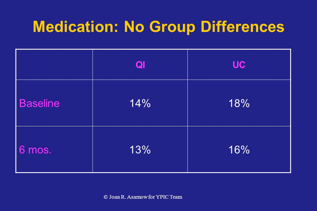 Medication: No Group Differences QIUC Baseline14%18% 6 mos.13%16% © Joan R. Asarnow for YPIC Team